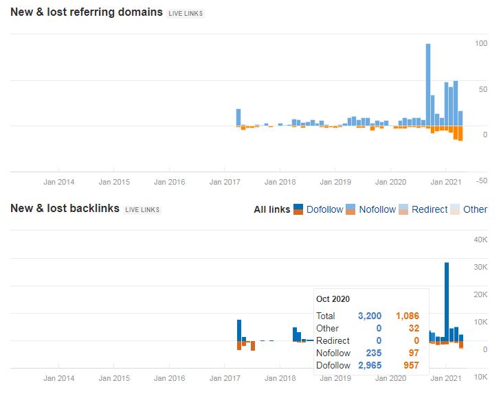 Biểu đồNew & Lost Referring Backlinks và New & Lost Referring Domains