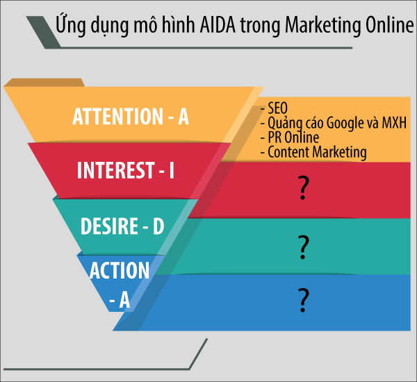 Mô hình AIDA khi viết bài content