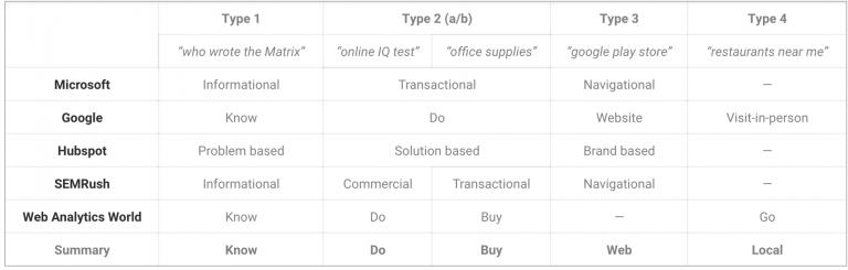 Bảng phân loại search intent