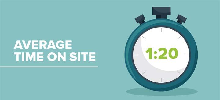 Cải thiện Time on site – thời gian trên trang của khách hàng