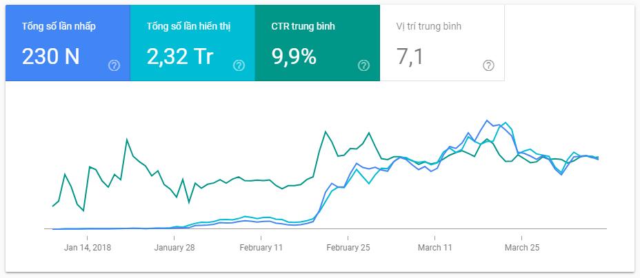Chỉ số CTR bao nhiêu là tốt?